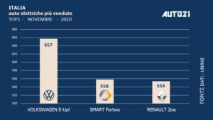 Italia: Top3 auto elettriche più vendute - novembre 2020