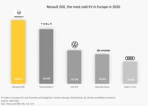 Europa: Top3 auto elettriche più vendute - anno 2020