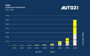 Italia: Top3 auto elettriche più vendute - anno 2020 2