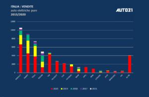 Italia: auto elettriche più vendute - anno 2020