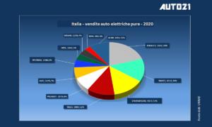 Italia: Top3 auto elettriche più vendute - anno 2020 1