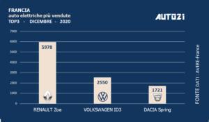 Francia: Top3 auto elettriche più vendute - anno 2020 1
