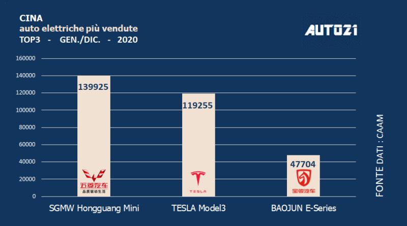 Cina: Top3 auto elettriche più vendute -anno 2020