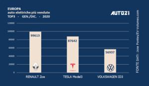 Europa: Top3 auto elettriche più vendute - anno 2020 1