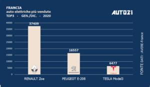Francia: Top3 auto elettriche più vendute - anno 2020
