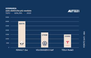 Germania: auto elettriche più vendute - anno 2020 1