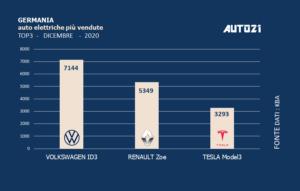 Germania: auto elettriche più vendute - anno 2020