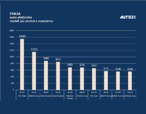 Italia: Top3 auto elettriche più vendute - dicembre 2020 1