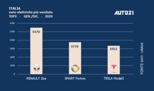 Italia: Top3 auto elettriche più vendute - anno 2020