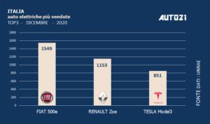 Italia: Top3 auto elettriche più vendute - dicembre 2020