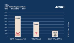 Cina: Top3 auto elettriche più vendute - anno 2020