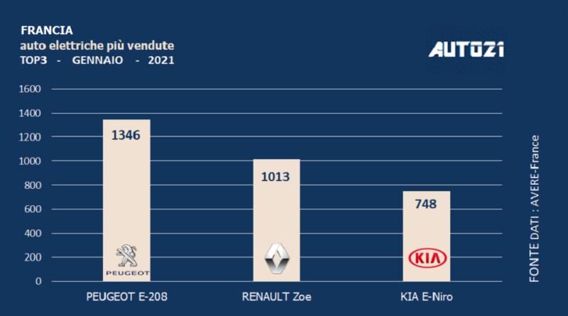 Francia: auto elettriche più vendute -gennaio 2021