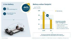 Tagliare le emissioni della produzione di batterie facendo leva sull'anodo 2
