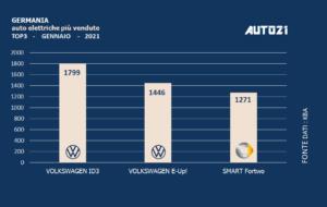 Germania: auto elettriche più vendute - gennaio 2021