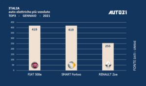 Italia: auto elettriche più vendute - gennaio 2021
