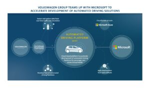 La nuvola Volkswagen passa da Microsoft Azure