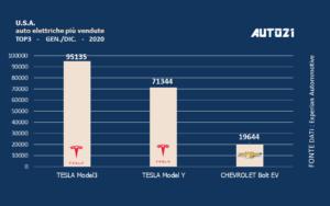 USA: auto elettriche più vendute - anno 2020