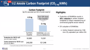 Tagliare le emissioni della produzione di batterie facendo leva sull'anodo