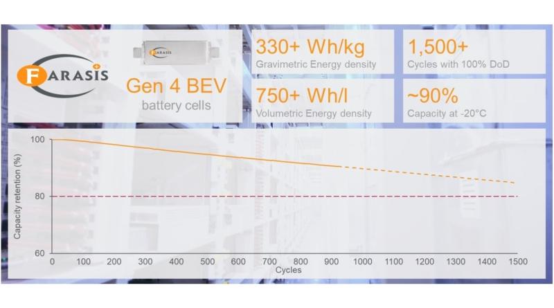25% in più di energia nella quarta generazione di celle Farasis
