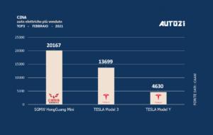 Cina: auto elettriche più vendute - febbraio 2021