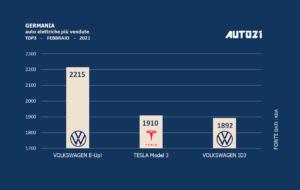 Germania: auto elettriche più vendute - febbraio 2021