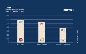 Italia: auto elettriche più vendute - febbraio 2021