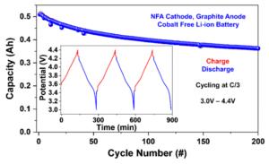 L'idea NFA: una sigla per catodi senza cobalto 1