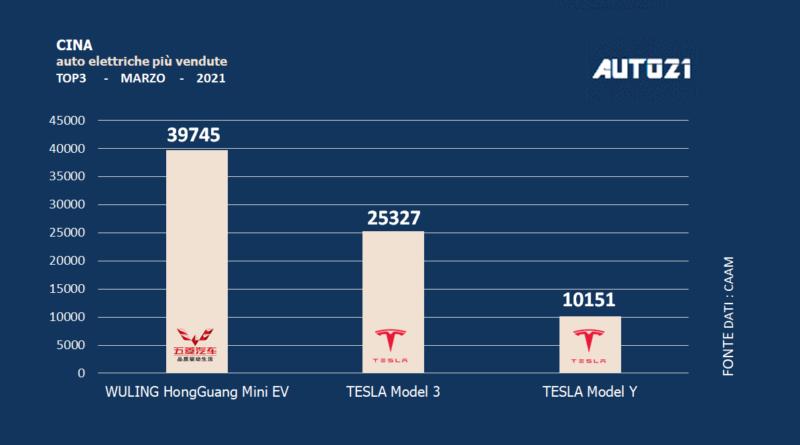 Cina: auto elettriche più vendute - marzo 2021