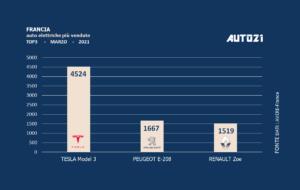 Francia: auto elettriche più vendute - marzo 2021