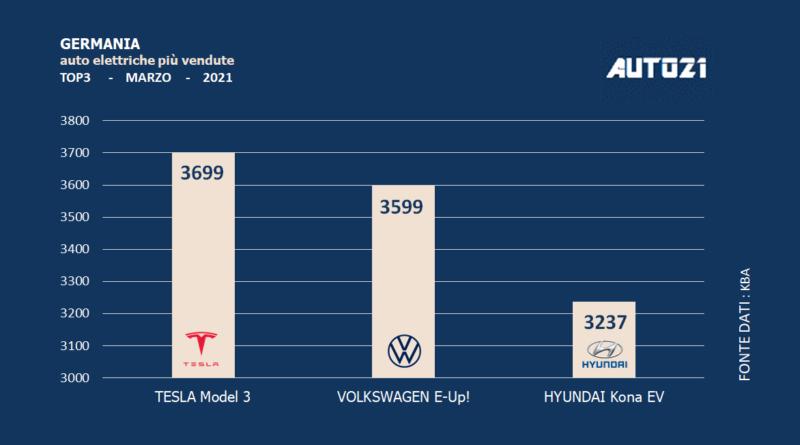 Germania: auto elettriche più vendute - marzo 2021