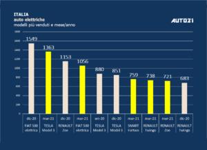 Italia: auto elettriche più vendute - marzo 2021