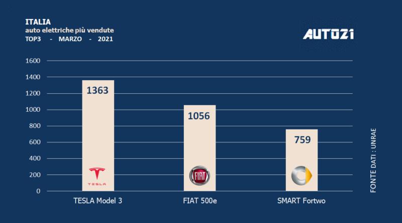 Italia: auto elettriche più vendute - marzo 2021 1