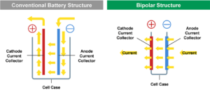 Nuove celle giapponesi al 100% basate sui polimeri 1