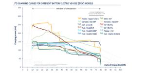 La nuova Mercedes EQS promossa dal P3 Charging Index 3