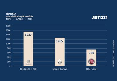 Francia: auto elettriche più vendute - aprile 2021