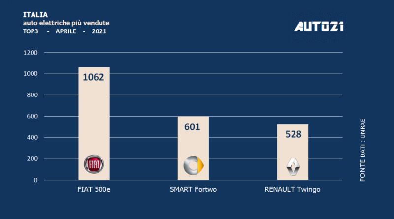 Italia: auto elettriche più vendute - aprile 2021