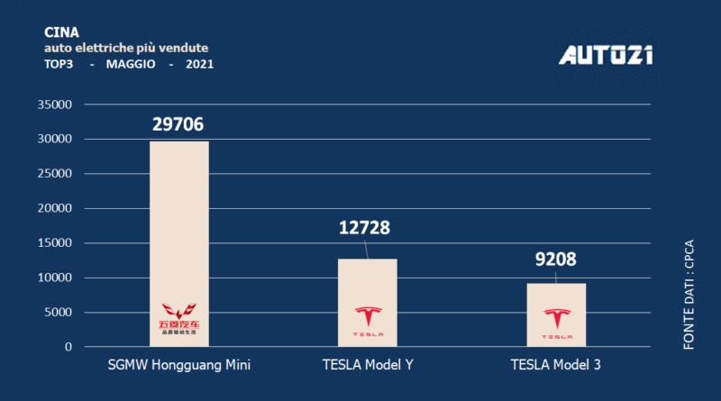 Cina: auto elettriche più vendute - maggio 2021