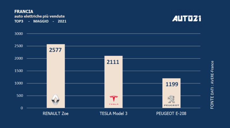 Francia: auto elettriche più vendute - maggio 2021