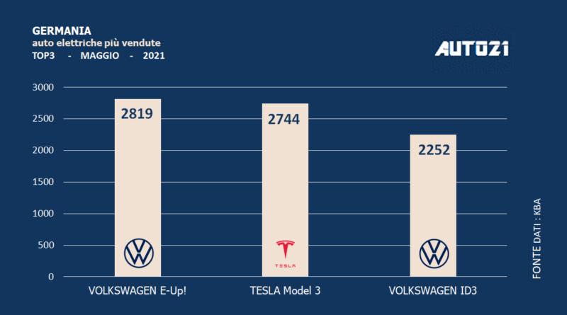 Germania: auto elettriche più vendute - maggio 2021