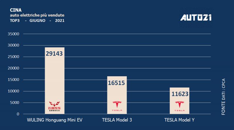 Cina: auto elettriche più vendute - giugno 2021