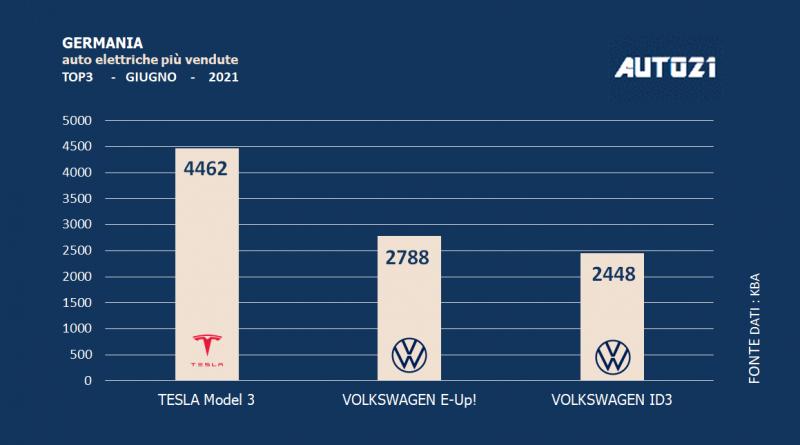 Germania: auto elettriche più vendute - giugno 2021