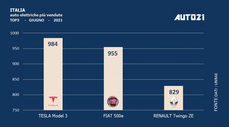 Italia: auto elettriche più vendute - giugno 2021