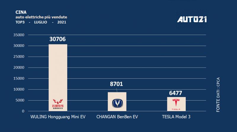 Cina: auto elettriche più vendute - luglio 2021