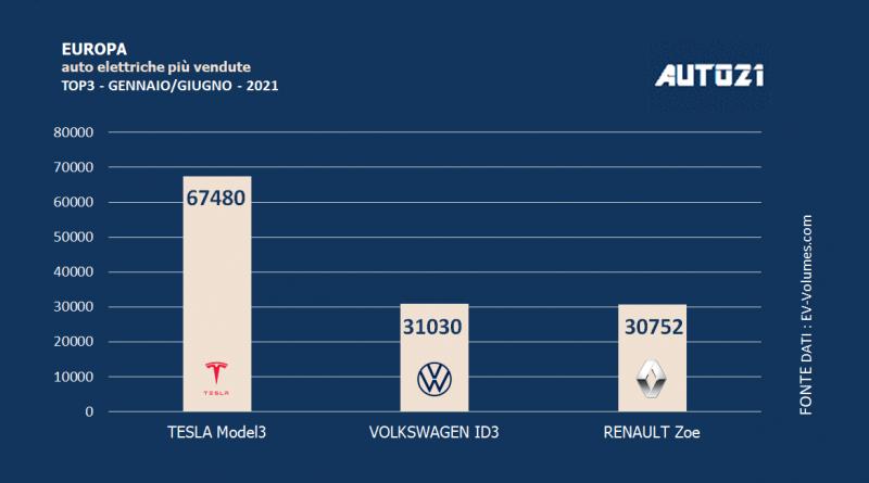 Europa: auto elettriche più vendute - primo semestre 2021