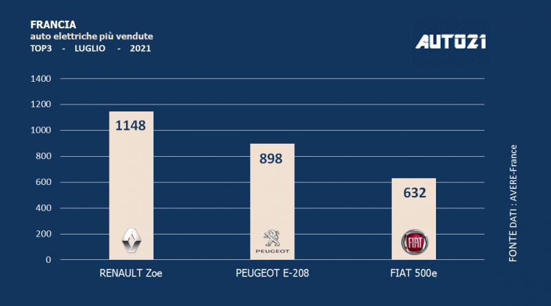 Francia: auto elettriche più vendute - luglio 2021