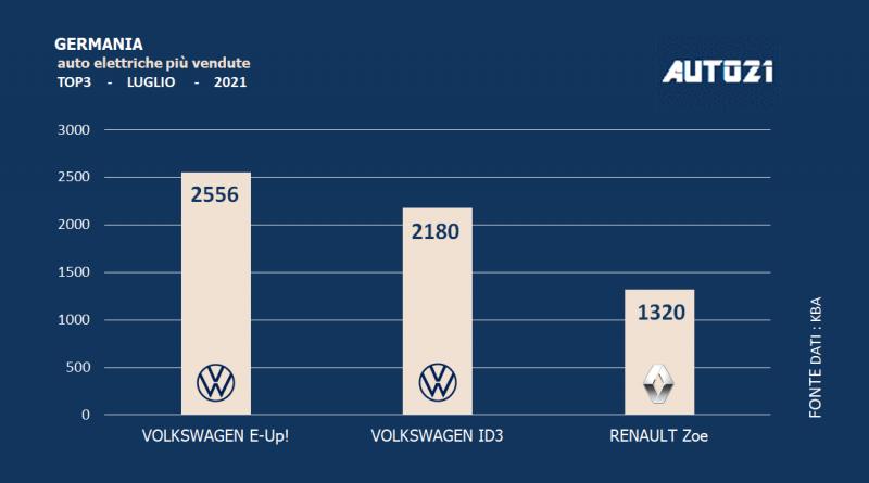 Germania: auto elettriche più vendute - luglio 2021