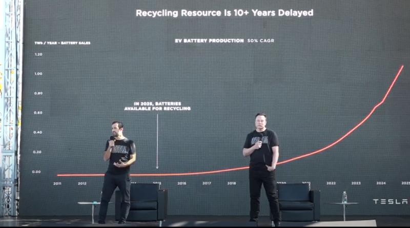 Nell'Impact Report 2020 Tesla cresce lo spazio per il riciclo
