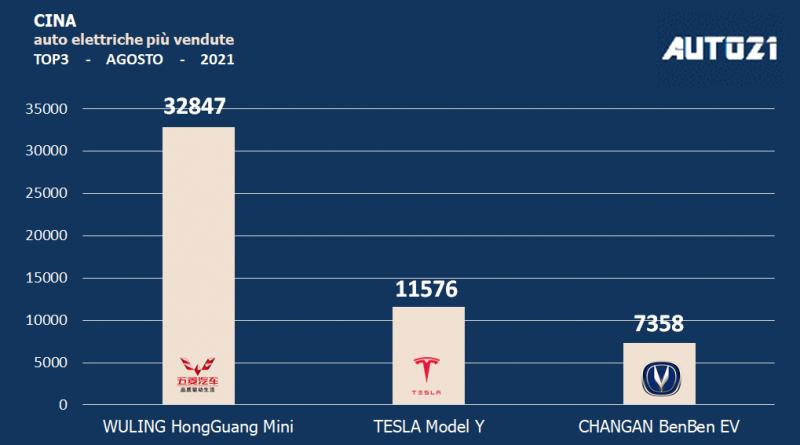 Cina: auto elettriche più vendute - agosto 2021