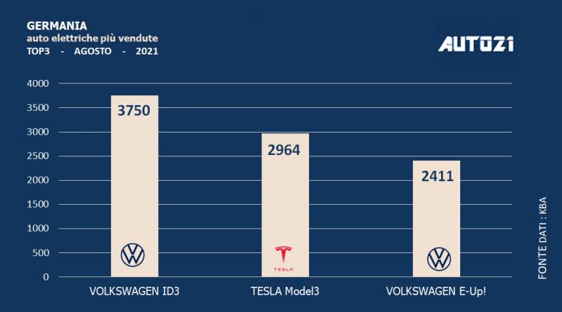 Germania: auto elettriche più vendute - agosto 2021