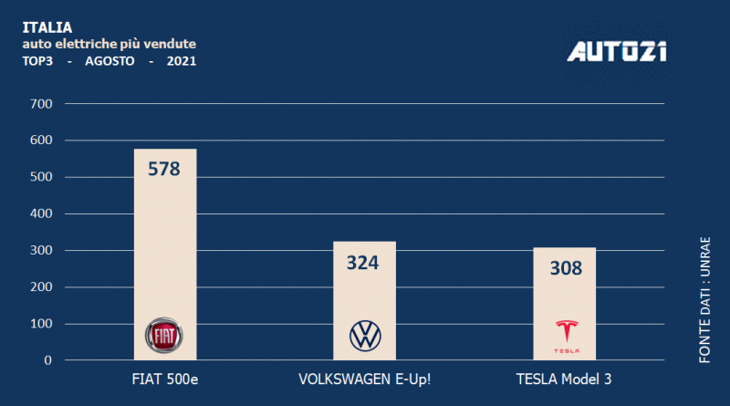 Italia: auto elettriche più vendute - agosto 2021